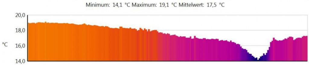 Temperaturprofil