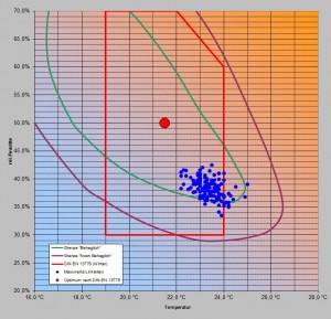 Behaglichkeit der Raumluft